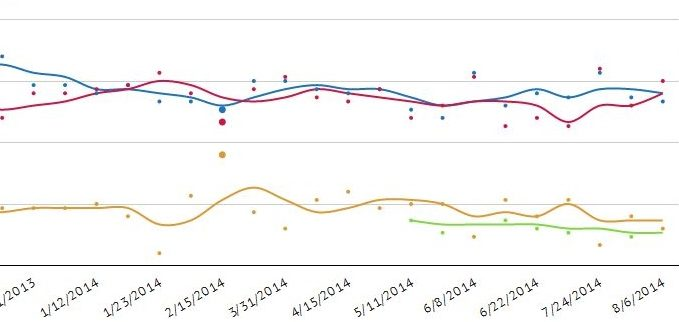 NC Sen Trend Chart