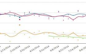 NCSen Trend 9.1.14